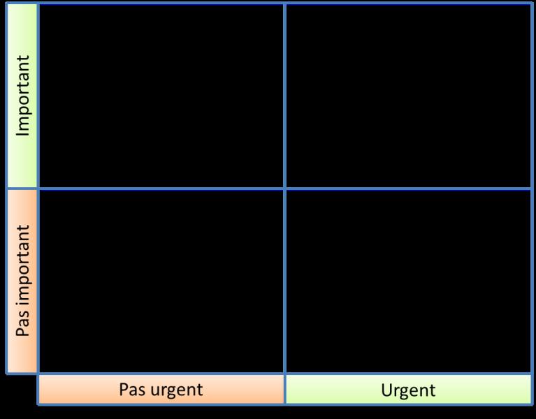 matrice_urgent_x_important